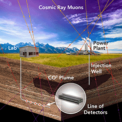 Muon detector important for imaging and monitoring carbon dioxide storage sites