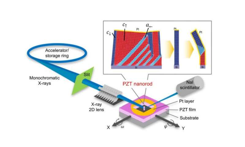 Nagoya-led team flips the switch on ferroelectrics