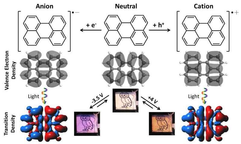 Nanophotonics team creates low-voltage, multicolor, electrochromic glass