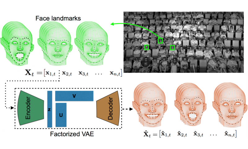 Neural nets model audience reactions to movies