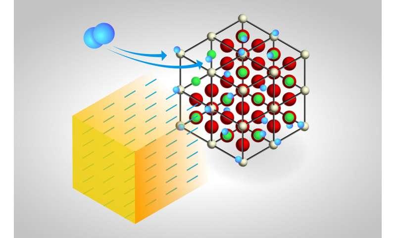 Neutron spectroscopy reveals common 'oxygen sponge' catalyst soaks up hydrogen too