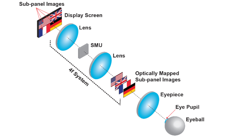New 3-D display takes the eye fatigue out of virtual reality