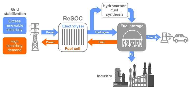 New approach for matching production and consumption of renewable electricity promotes large-scale integration of solar and wind