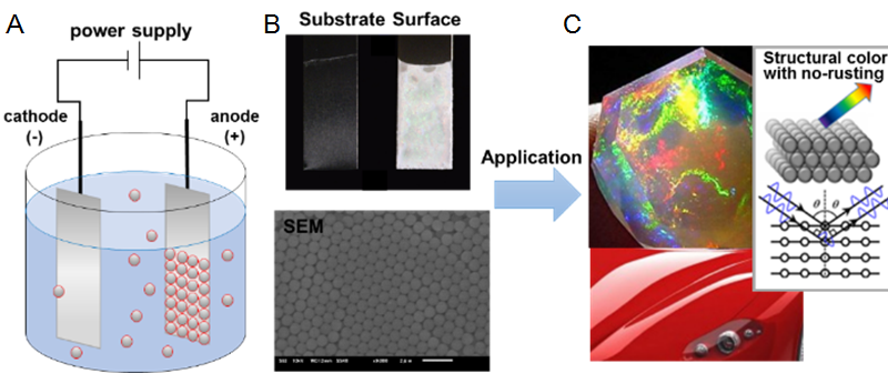 New coating surface for superior rust resistance with 'colorless' color