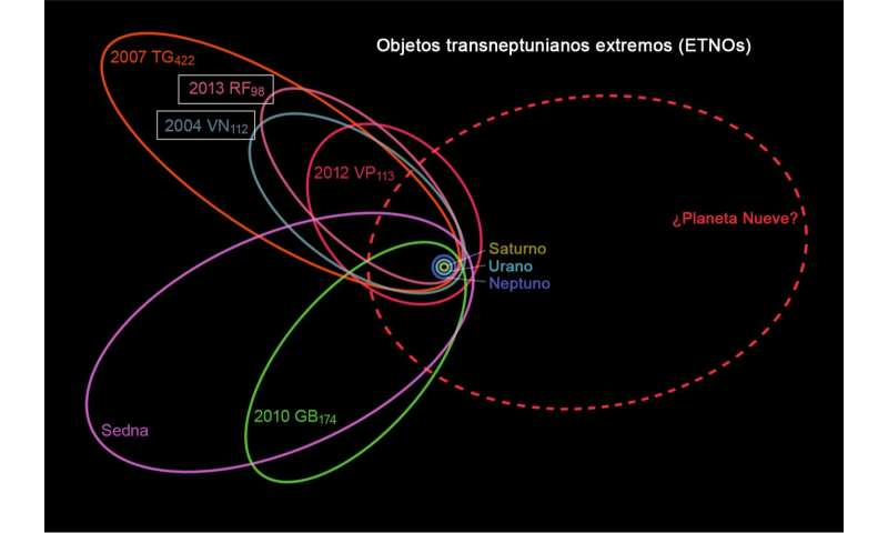 New data about two distant asteroids give a clue to the possible 'Planet Nine'