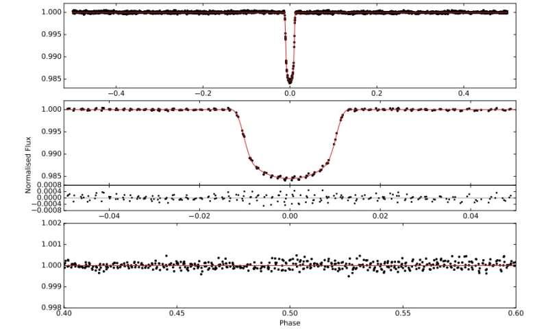 """New """"hot Jupiter"""" exoplanet detected by K2 mission"""