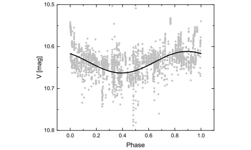 New insights on the nature of the star V501 Aurigae revealed