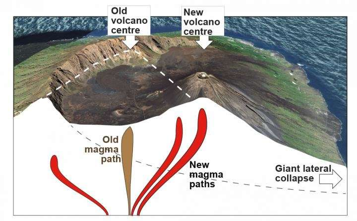New magma pathways after giant lateral volcano collapses