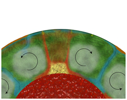 New model for deep mantle conveyor belt system at the core of the Earth