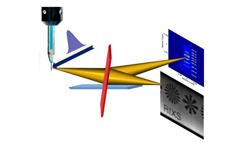 New spectrometers increase efficiency of X-ray analyses substantially