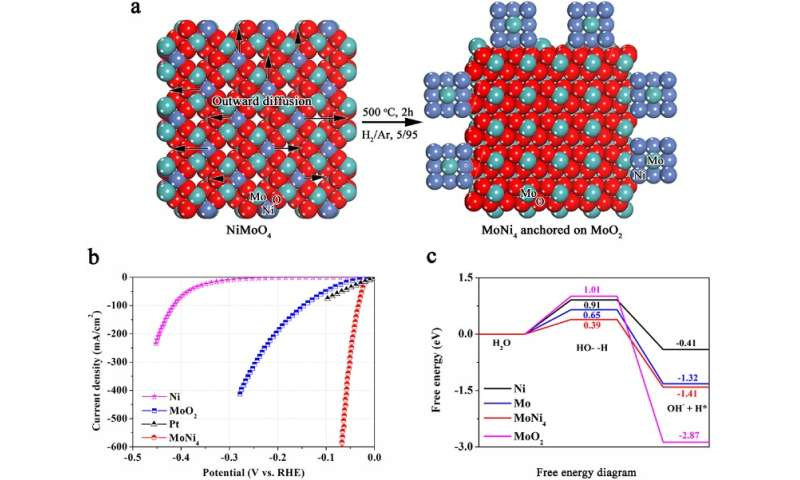 Novel method for synthesis of molecular hydrogen sets benchmark for platinum-free electrocatalysts