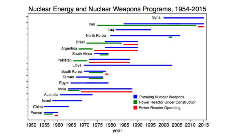 Nuclear energy programs do not increase likelihood of proliferation, Dartmouth study finds