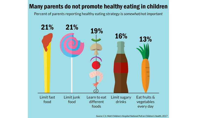 Only one-third of parents think they are doing a good job helping kids eat healthy