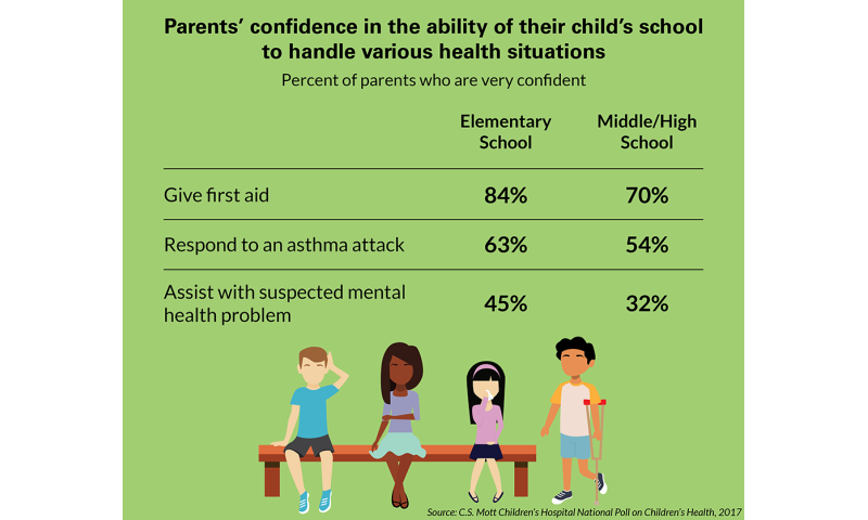 Parents not confident schools can assist child with chronic disease, mental health