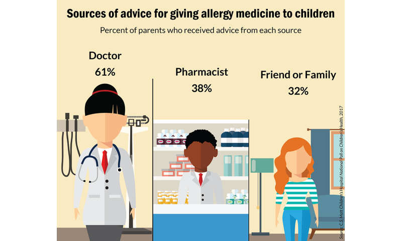 Parents struggle with choosing allergy medicine for their children