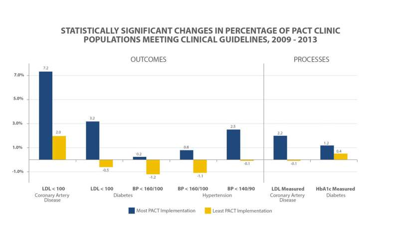 Patient-centered medical home model improves chronic disease management