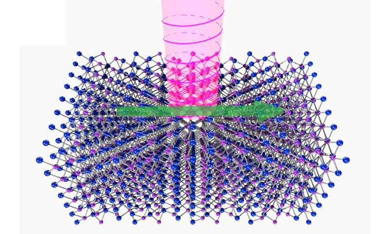 Physicists explore elusive high-energy particles in a crystal