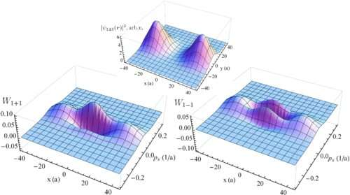 Physicists: The wave properties of particles can manifest in collisions