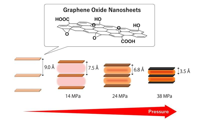 Pressure between layers of stacked graphene oxide nanosheets increases with heat