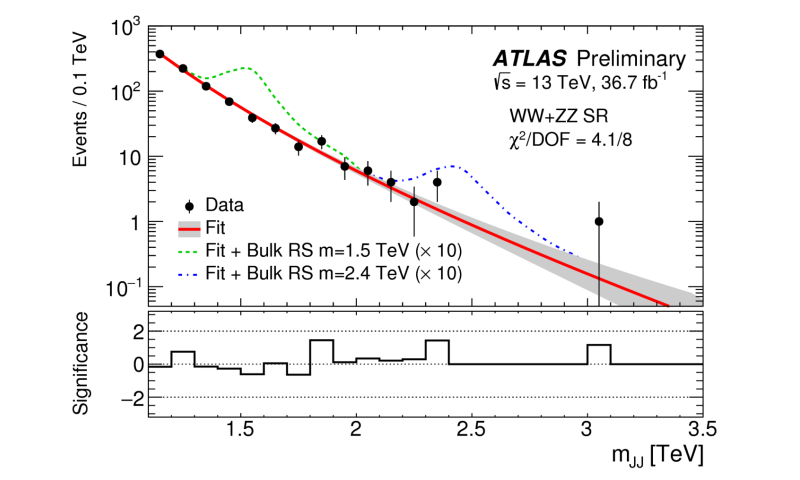 Probing physics beyond the Standard Model with the ATLAS Experiment