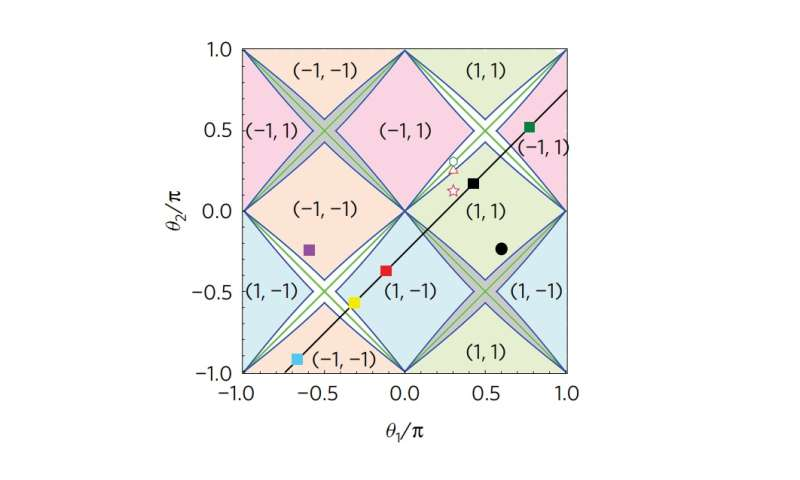 Unconventional quantum systems may lead to novel optical devices