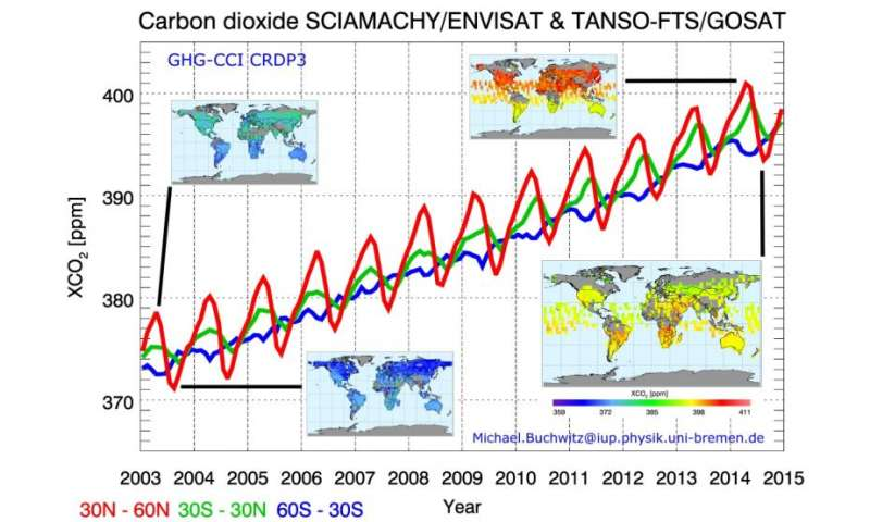 Quantifying the effects of climate change