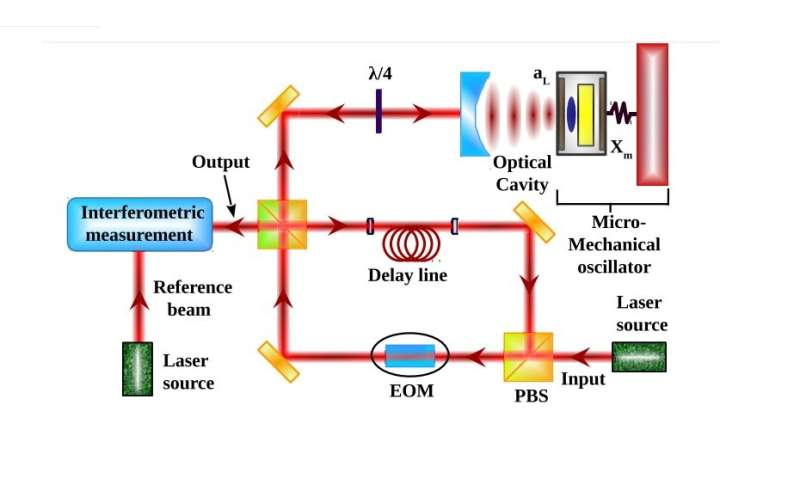 Physicists Propose Test Of Quantum Gravity Using Current
