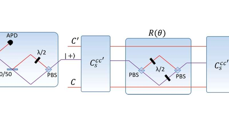Physicists extend quantum machine learning to infinite dimensions