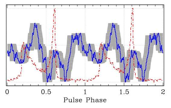 Radio emission detected from a gamma-ray pulsar