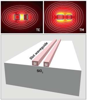 Rail-like waveguides simplify miniaturizing photonic components on silicon wafers