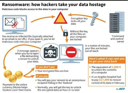 Ransomware: how hackers take your data hostage