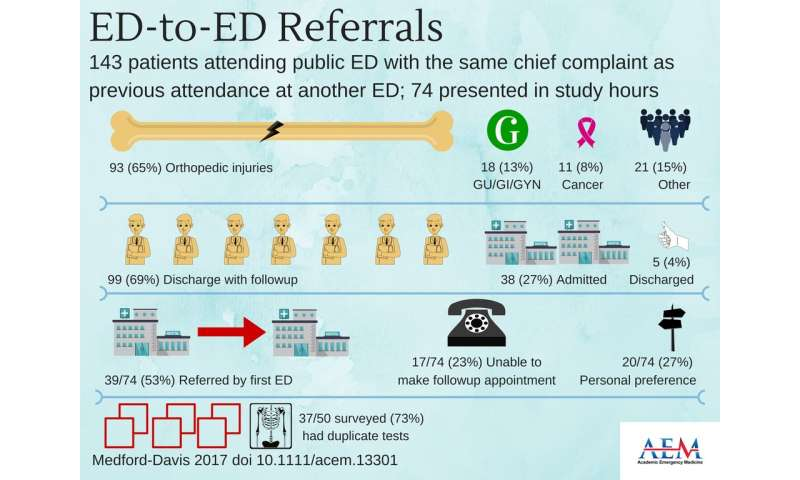 Referrals by private ERs are prevalent in communities with a public hospital