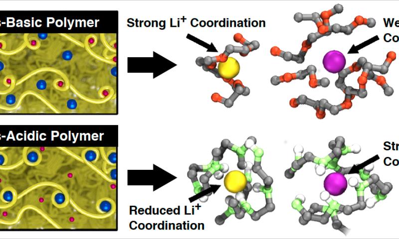 Researchers flip script for Li-Ion electrolytes to simulate better batteries