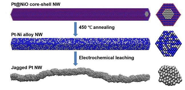 Rough surfaces provide additional sites for energy-generating reactions in fuel cells