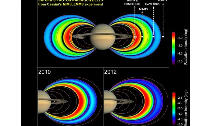 Saturn's Radiation Belts: A Stranger to the Solar Wind