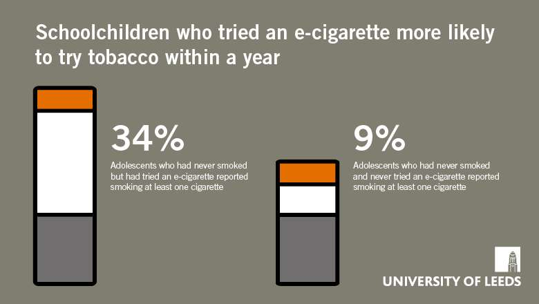 Schoolchildren who use e-cigarettes are more likely to try tobacco