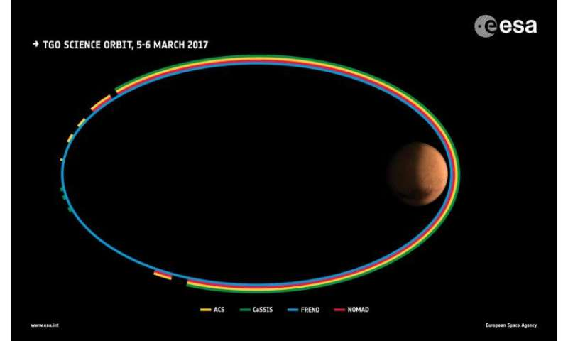 Science checkout continues for ExoMars orbiter