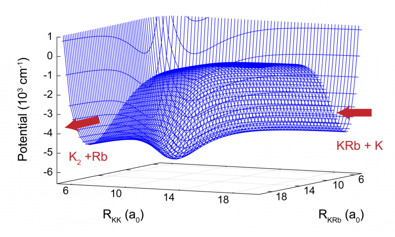 Simulation reveals universal signature of chaos in ultracold reactions