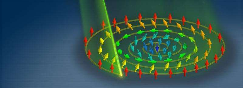 Skyrmions created with a special spiral