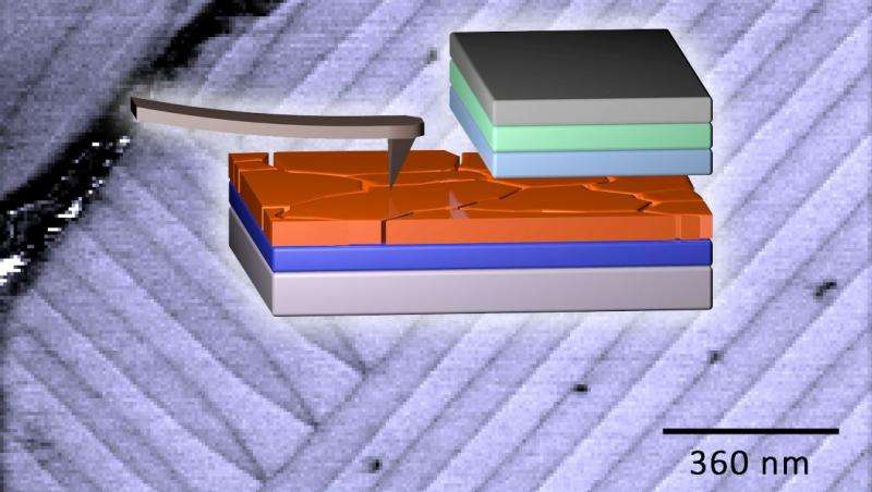 Solar cells with nanostripes