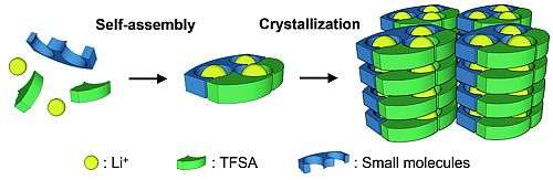 Solid crystals that self-assemble to form channels for an electric current could make safer batteries