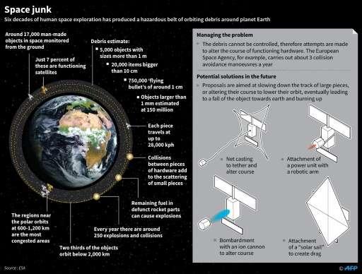 Space junk