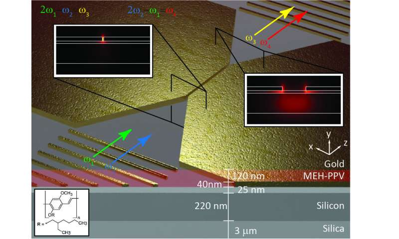 Squeezing light into a tiny channel brings optical computing a step closer