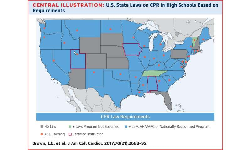 State of CPR education in US high schools