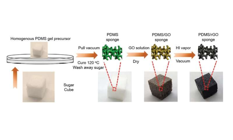 stretchable battery