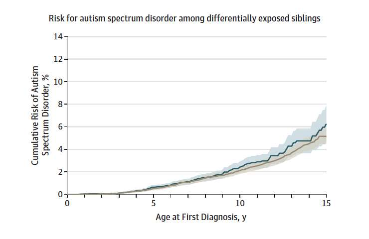 Study: Antidepressant use in early pregnancy does not increase autism, ADHD risk in kids