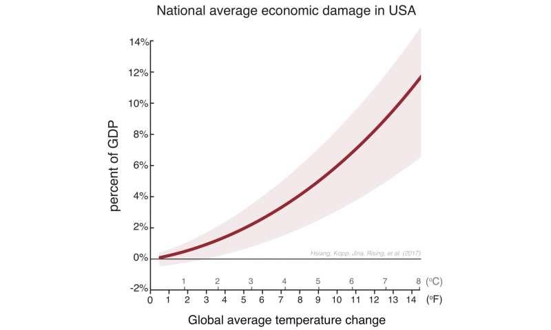 Study: Climate change damages US economy, increases inequality