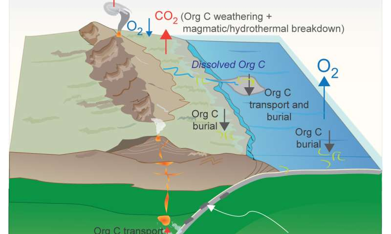 Study: Early organic carbon got deep burial in mantle