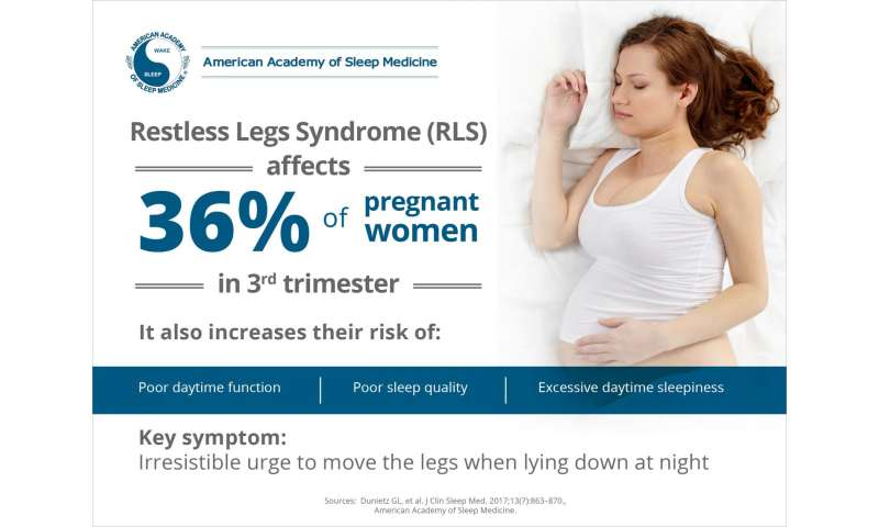 Study links restless legs syndrome to poor sleep quality, impaired function in pregnancy