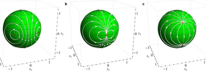 Study offers new theoretical approach to describing non-equilibrium phase transitions